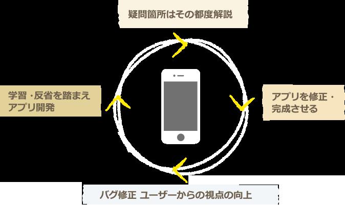 疑問箇所はその都度解説→アプリを修正・完成させる→バグ修正 ユーザーからの視点の向上→学習・反省を踏まえアプリ開発