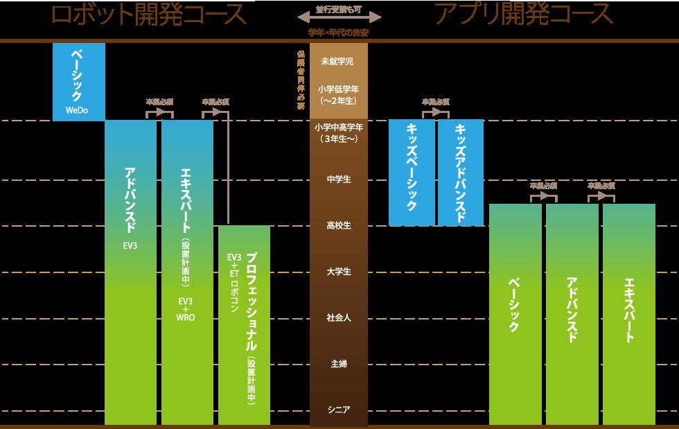 モビリア構成図